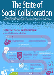 Social Collaboration In A Corporate Context Ravi_jay1