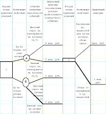 Реферат Методология и методы принятия решения com  Используя дерево решений руководитель может рассчитать результат каждой альтернативы и выбрать наилучшую последовательность действий
