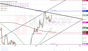 Dollar Idx 4h Chart Targets At 95 84 Action Forex