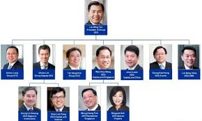 Singapore Power Organisation Chart Check Out Capitalands Revamped Organisation Structure