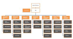 Quality Management Organization Chart Artic Organization Structure