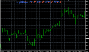 Fx With Mt4 Mt4 Indicator Lists A