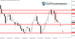 After 10th Courses Chart Trade Idea Im Selling Nzdusd After Inside Bar Pattern
