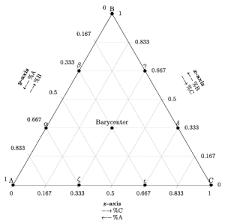 Ternary Diagram From Wolfram Mathworld