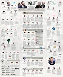 Trump Russia Flow Chart Spygate The True Story Of Collusion Infographic