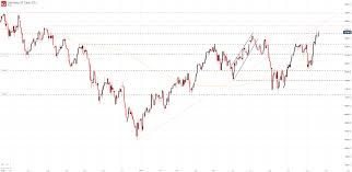 Dow Jones S P 500 Dax 30 Forecasts Indices Target Resistance