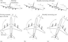Stability Chart Aviation Spiral Mode An Overview Sciencedirect Topics