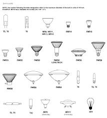 different lighting fixtures. Types Of Halogen Light Bulbs Different Lighting Fixtures D