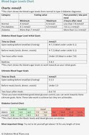 diabetes blood sugar levels chart pdf 6 chart information