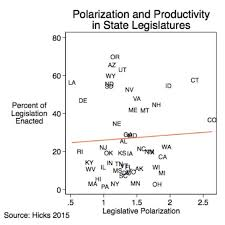 Joint Session Of Congress Seating Chart Polarization And Productivity A Divided Legislature Isnt