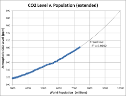 The Correlation Between Global Population And Global Co2