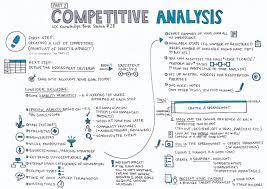 Competitive Analysis Competitive Analysis Part 24 UX Knowledge Base Sketch 1