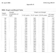 Height And Weight Requirements Height And Weight Limit To