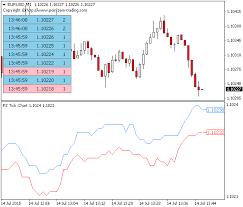 Free Tick Chart Indicator For Metatrader Mt4 Mt5
