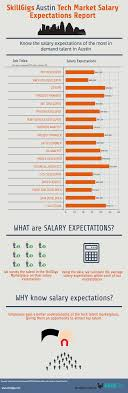 skillgigs job searching tips recruiting sourcing advice blog salary expectations