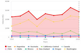 Cherries In Charts Chile Sends Lowest Opening Volumes To