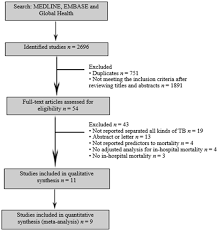 Pathophysiology Of Pulmonary Tuberculosis In Flow Chart Predictors Of In Hospital Mortality Among Patients With