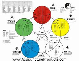 The Five Elements Also Known As The Five Phases Or Wu Xing