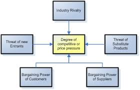 industry analysis template industry environment analysis for improved strategic leadership