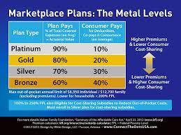 New Affordable Health Insurance Alternatives