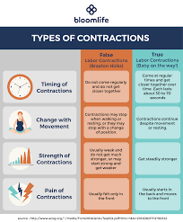 Contraction Timing Chart Printable Normal Contractions Braxton Hicks Vs False Labor Vs Real