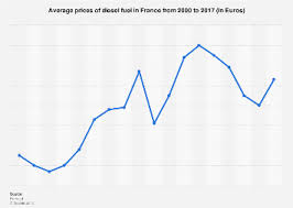 Gas Prices Chart From 2000 To 2012 Diesel Prices In France 2000 2017 Statista