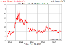 10 Year Silver Chart Silver Price Canadian Currency Exchange Rates