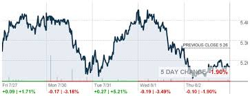 Acbff Stock Quote Adorable Acbff Aurora Cannabis Inc Stock Quote Cnnmoney Com Stock Quote