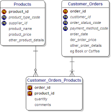 slide    tutorial on database schemaordering in starbucks