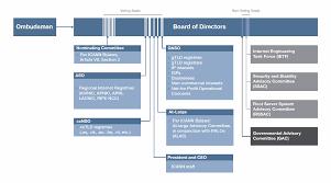 Struktur database domain name server dns dapat disebut juga sebagai database yang sudah terdistribusi dengan menggunakan konsep client dan server. Icann Organizational Chart Icann