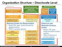 Nrel Organization Chart Nanohub Org Resources Building On 35 Years Of Progress