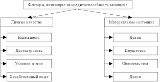 Курсовая на тему оценка кредитоспособности заёмщика Древний сайт  Кредитоспособность заемщика диплом рк