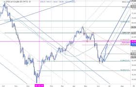 Oil Price Chart Crude Rally Rips Into Key Resistance