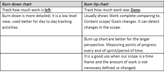Burn Down Chart And Burn Up Chart Your Family Agile And You On Our Way Burn Up Part 1