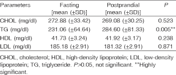 Lipid Profile Range Chart Comparison Between Fasting And Nonfasting Lipid Profile In