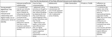 relationship essay interpersonal relationship essay