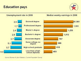 Career Blog Does Education Pay