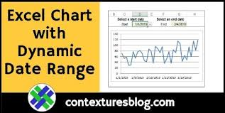 Excel Chart With Dynamic Date Range Contextures Blog