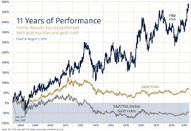Stock Comparison Chart Franco Nevada Corporation Investors Stock