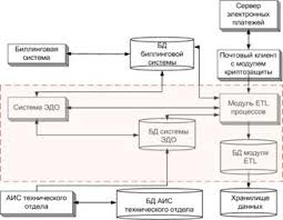 Реферат Стандарты и методологии моделирования бизнес процессов  Стандарты и методологии моделирования бизнес процессов Управление основной деятельности риэлторской фирмы