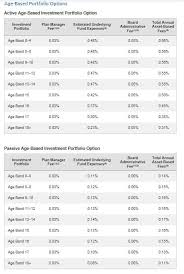 Coverdell Vs 529 Chart The Ins Outs Of 529 College Plans And Beware Of Ratios Tabr