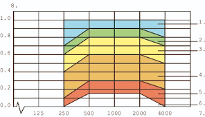 Acoustic Absorption Coefficient Chart Sound Absorption Classes