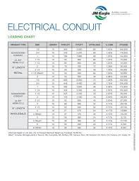 Electrical Chart Pvc Electrical Conduit Loading Chart Jm Eagle