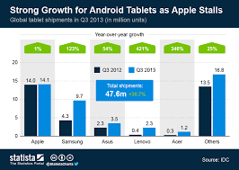 Chart Strong Growth For Android Tablets As Apple Stalls