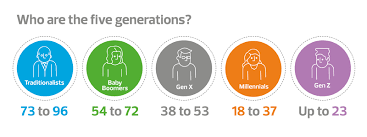 Five Generations In The Workplace Chart The Five Generation Workforce Rsm Uk