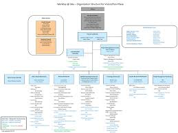 Workday Chart Workday Program Org Chart