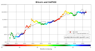 This spike caused the other markets to tumble as the price of bitcoin dropped by 50%, confirmed by the carts as the positive cc with nasdaq and gold and the negative correlation with the usdollar. Bitcoin S P 500 Correlation Means It Should Cost 18k Says Analyst