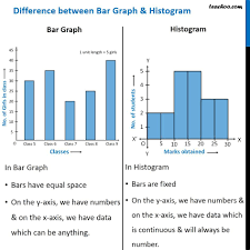 Difference Between Bar Chart And Histogram What Is The Difference Between A Histogram And A Bar Graph