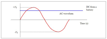 alternating current diagram. alternating current diagram