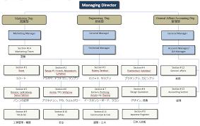 Netcom Org Chart Organization Chart Thai Takasago Co Ltd